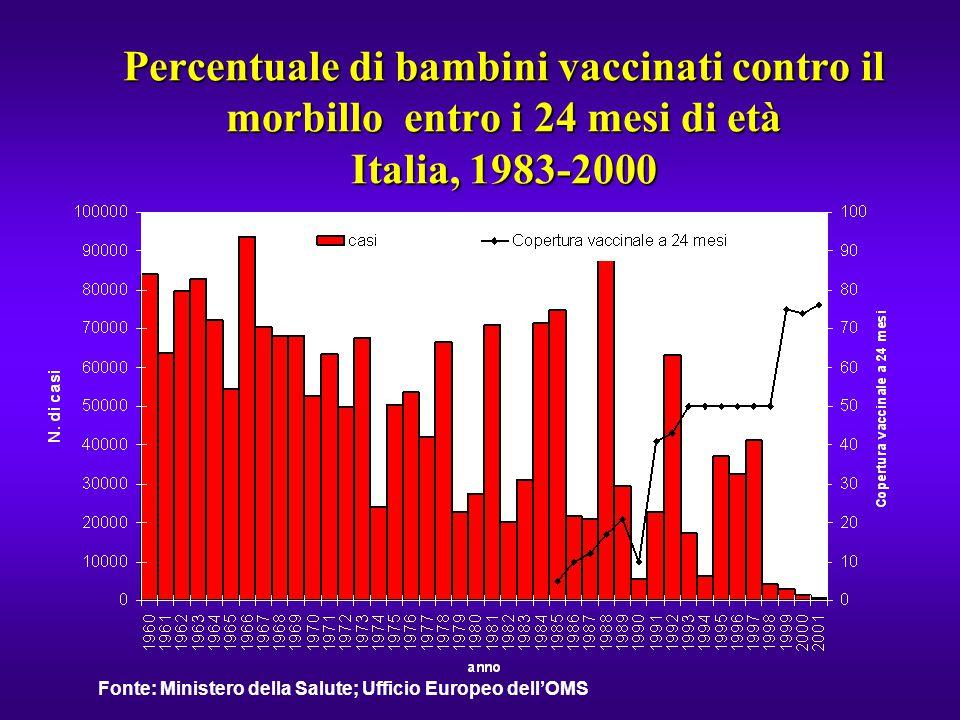 Percentuale di bambini vaccinati contro il morbillo entro i 24 mesi di età Italia, 1983-2000