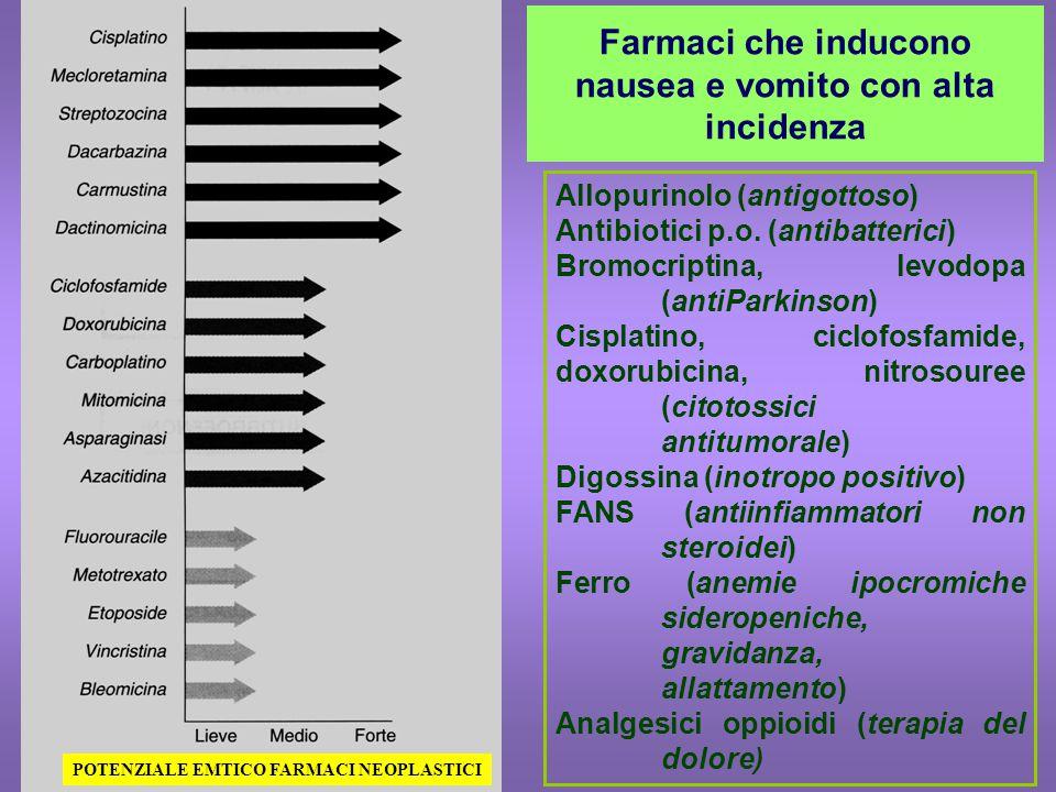 Farmaci che inducono nausea e vomito con alta incidenza