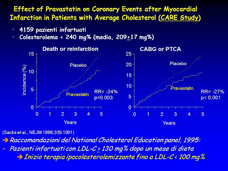 Raccomandazioni del National Cholesterol Education panel, 1995: