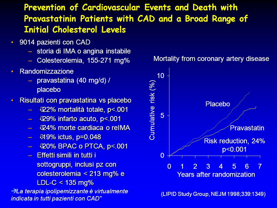 Prevention of Cardiovascular Events and Death with Pravastatinin Patients with CAD and a Broad Range of Initial Cholesterol Levels