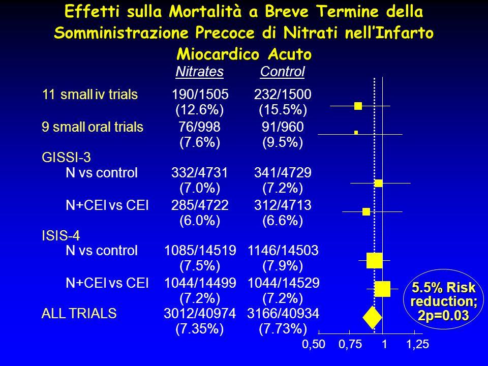 Effetti sulla Mortalità a Breve Termine della Somministrazione Precoce di Nitrati nell'Infarto Miocardico Acuto