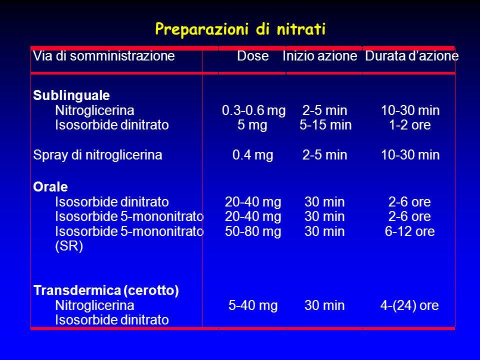 Preparazioni di nitrati