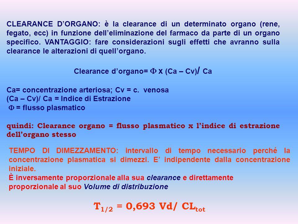 Clearance d'organo= F x (Ca – Cv)/ Ca