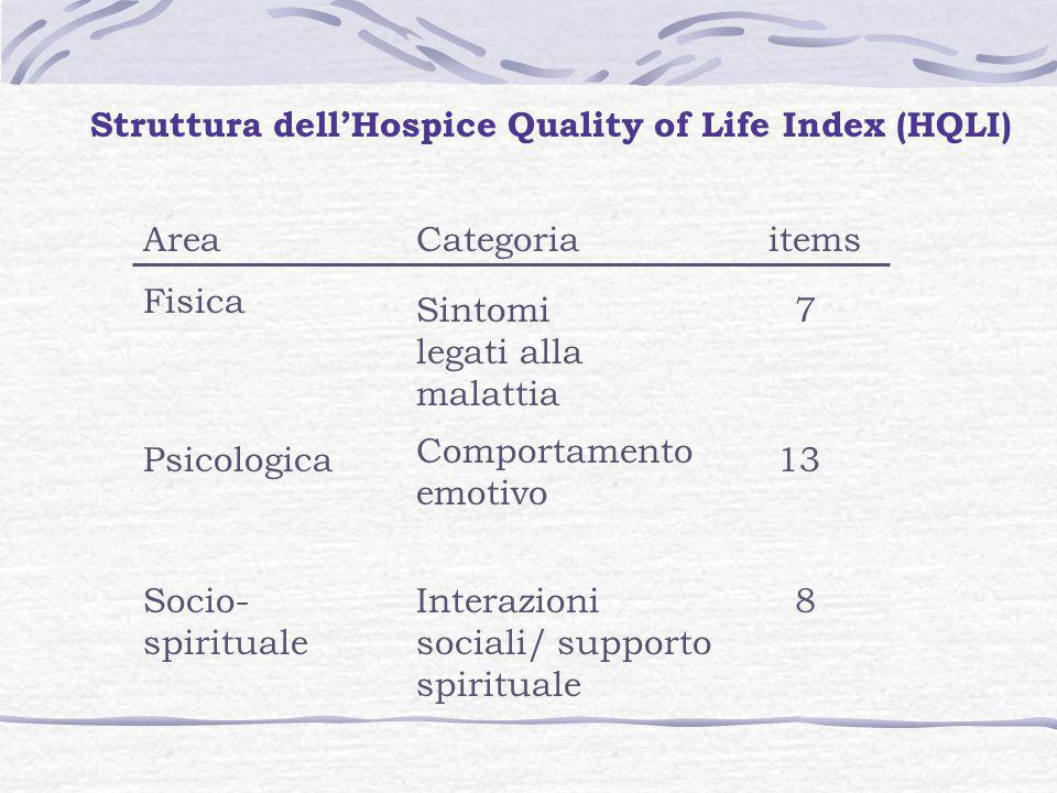 Struttura dell'Hospice Quality of Life Index (HQLI)