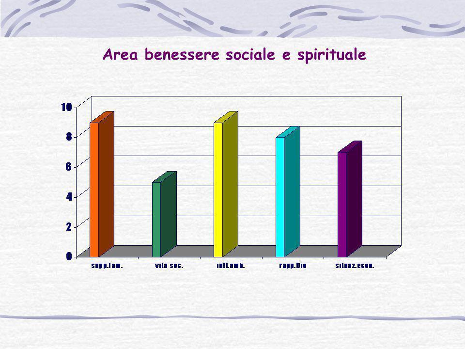Area benessere sociale e spirituale