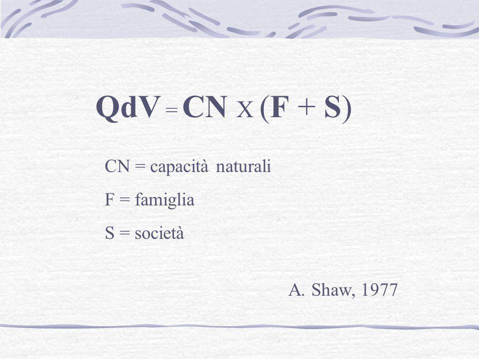 QdV = CN X (F + S) CN = capacità naturali F = famiglia S = società