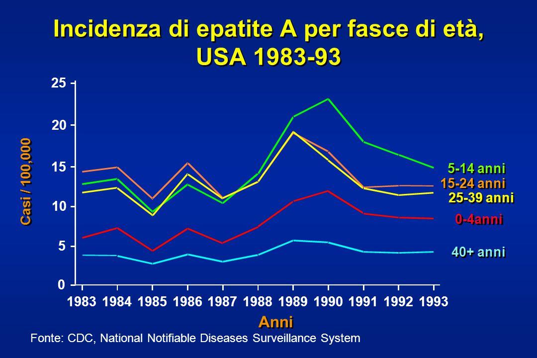 Incidenza di epatite A per fasce di età, USA 1983-93