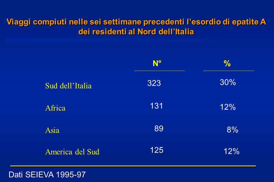 Viaggi compiuti nelle sei settimane precedenti l'esordio di epatite A dei residenti al Nord dell'Italia