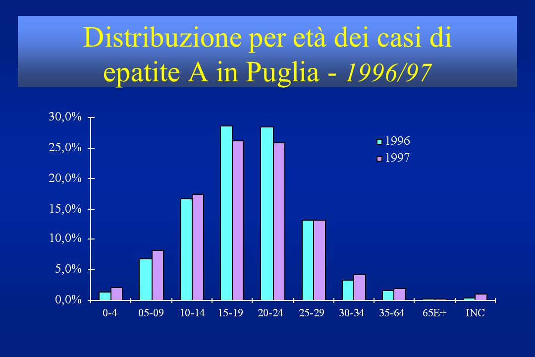 Distribuzione per età dei casi di epatite A in Puglia - 1996/97