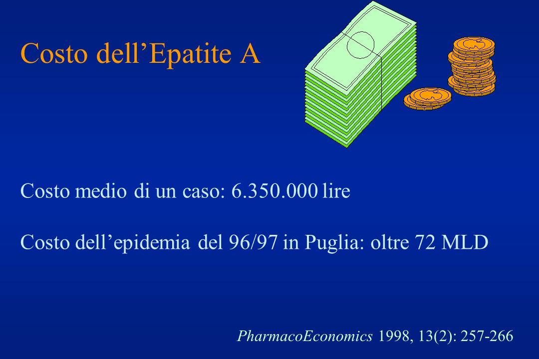 Costo dell'Epatite A Costo medio di un caso: 6.350.000 lire