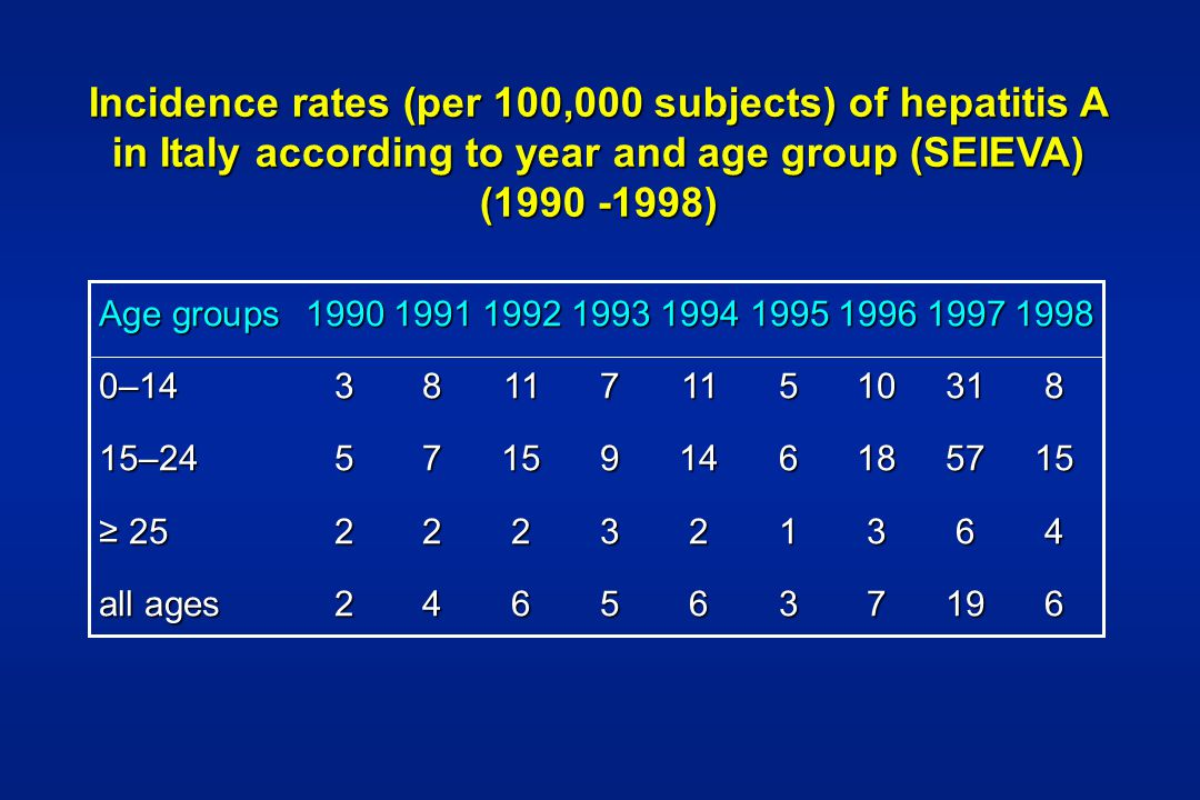 Incidence rates (per 100,000 subjects) of hepatitis A in Italy according to year and age group (SEIEVA) (1990 -1998)