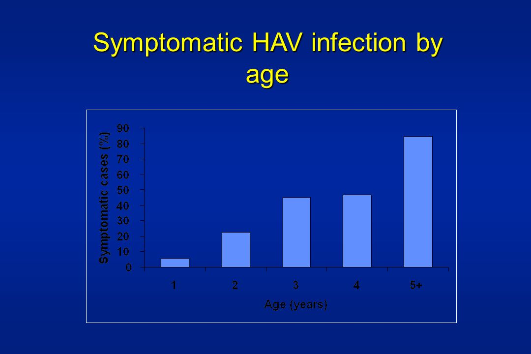Symptomatic HAV infection by age
