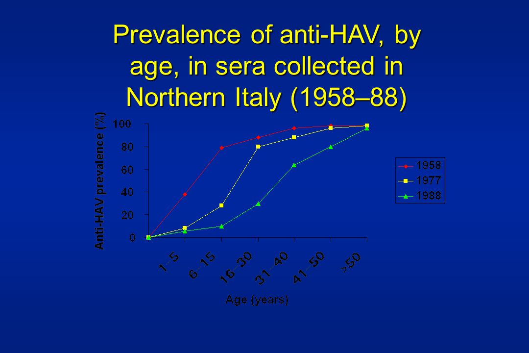 Prevalence of anti-HAV, by age, in sera collected in Northern Italy (1958–88)