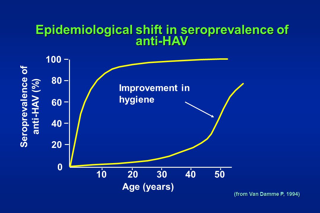 Epidemiological shift in seroprevalence of anti-HAV