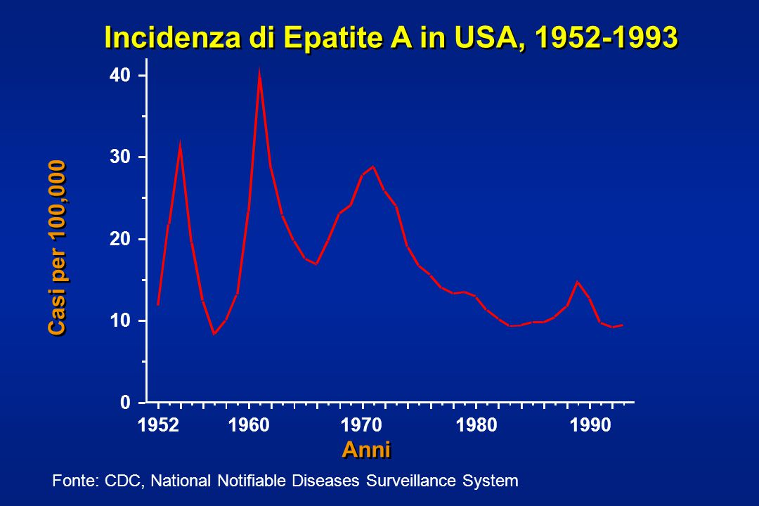 Incidenza di Epatite A in USA, 1952-1993