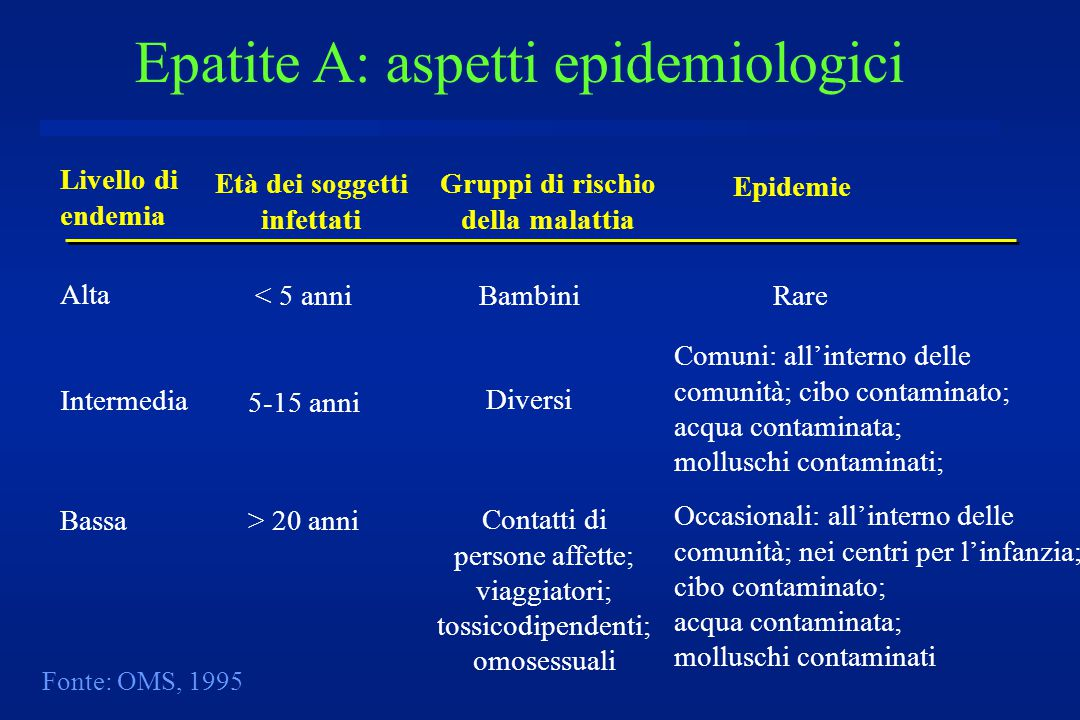 Epatite A: aspetti epidemiologici