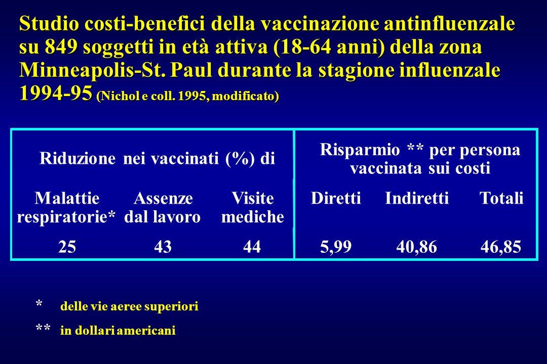 Risparmio ** per persona Riduzione nei vaccinati (%) di