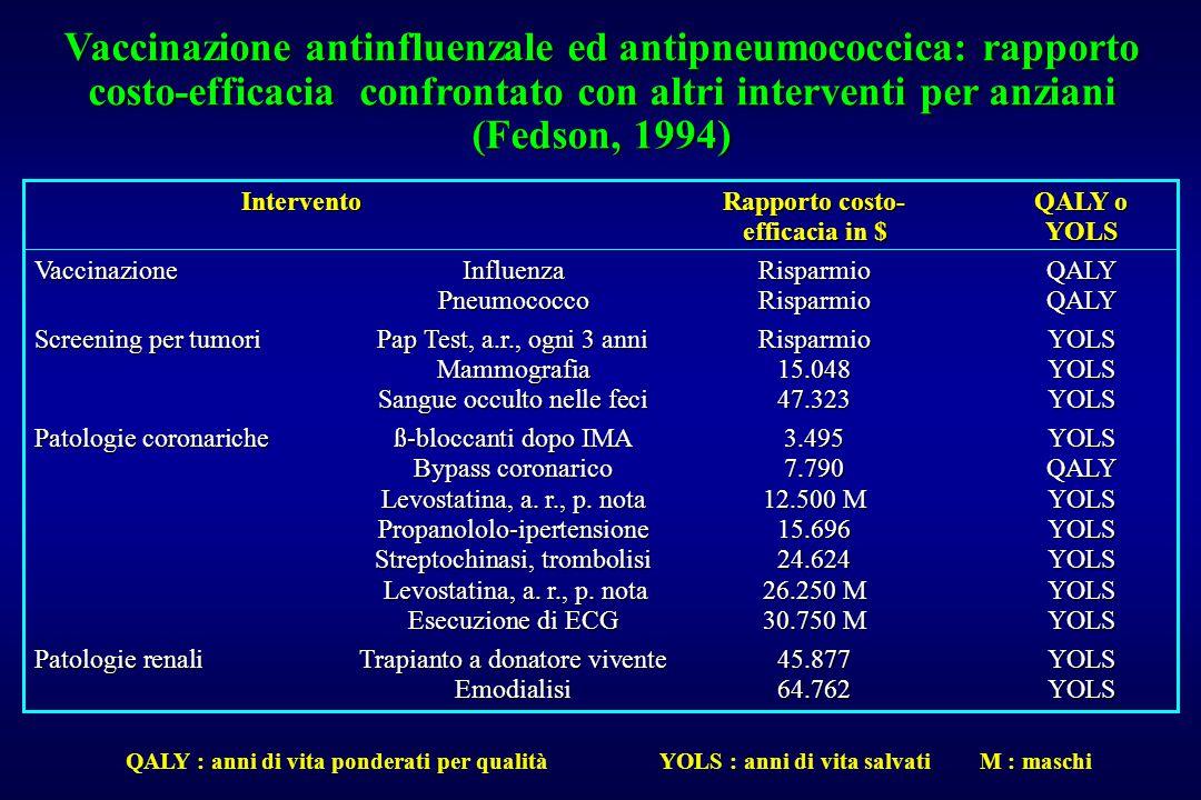 Vaccinazione antinfluenzale ed antipneumococcica: rapporto costo-efficacia confrontato con altri interventi per anziani (Fedson, 1994)