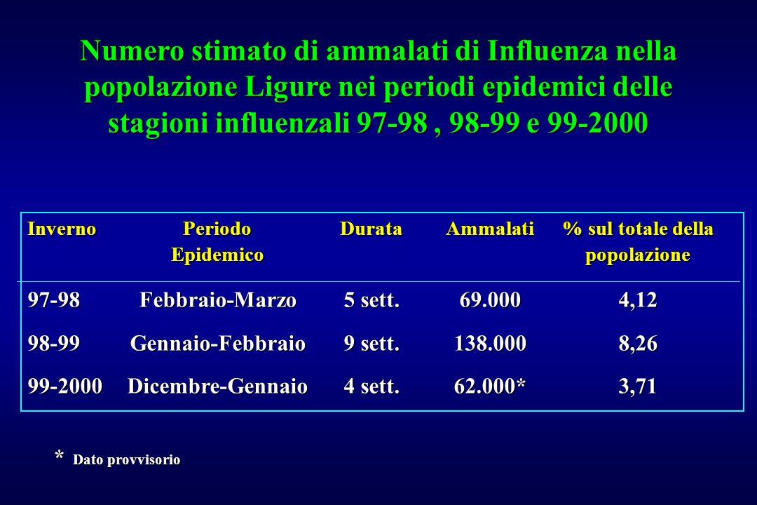 Numero stimato di ammalati di Influenza nella popolazione Ligure nei periodi epidemici delle stagioni influenzali 97-98 , 98-99 e 99-2000