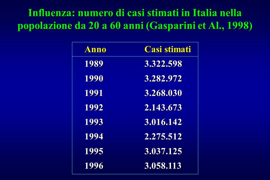 Influenza: numero di casi stimati in Italia nella popolazione da 20 a 60 anni (Gasparini et Al., 1998)