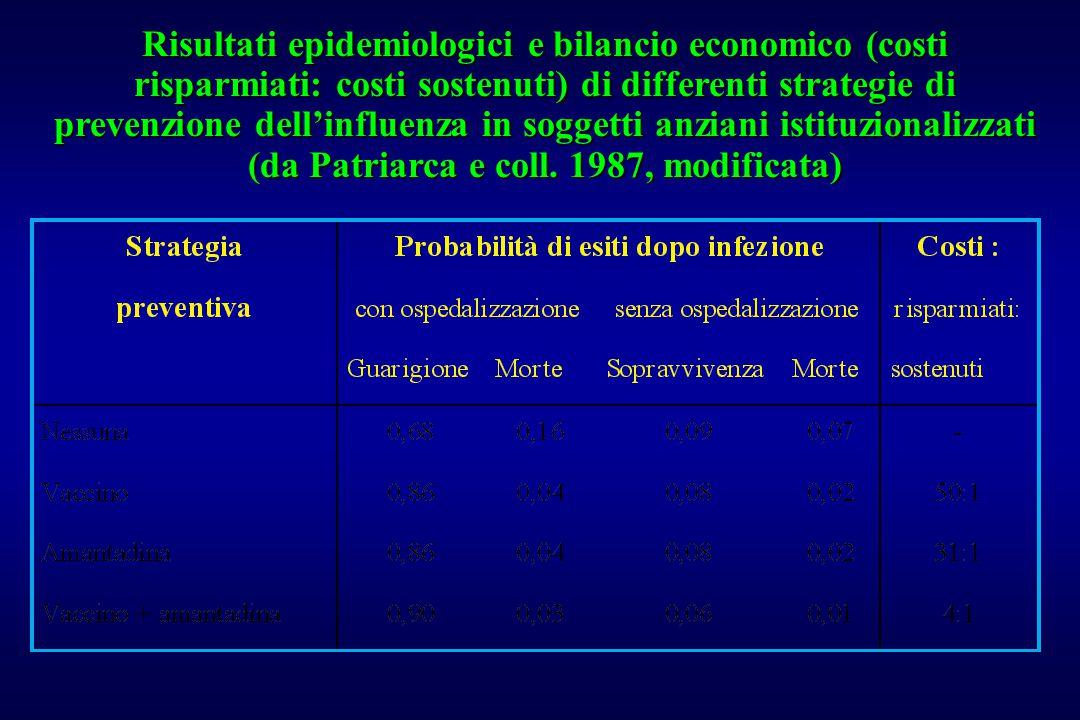 Risultati epidemiologici e bilancio economico (costi risparmiati: costi sostenuti) di differenti strategie di prevenzione dell'influenza in soggetti anziani istituzionalizzati (da Patriarca e coll.