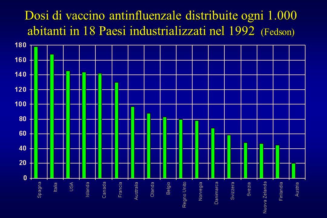 Dosi di vaccino antinfluenzale distribuite ogni 1