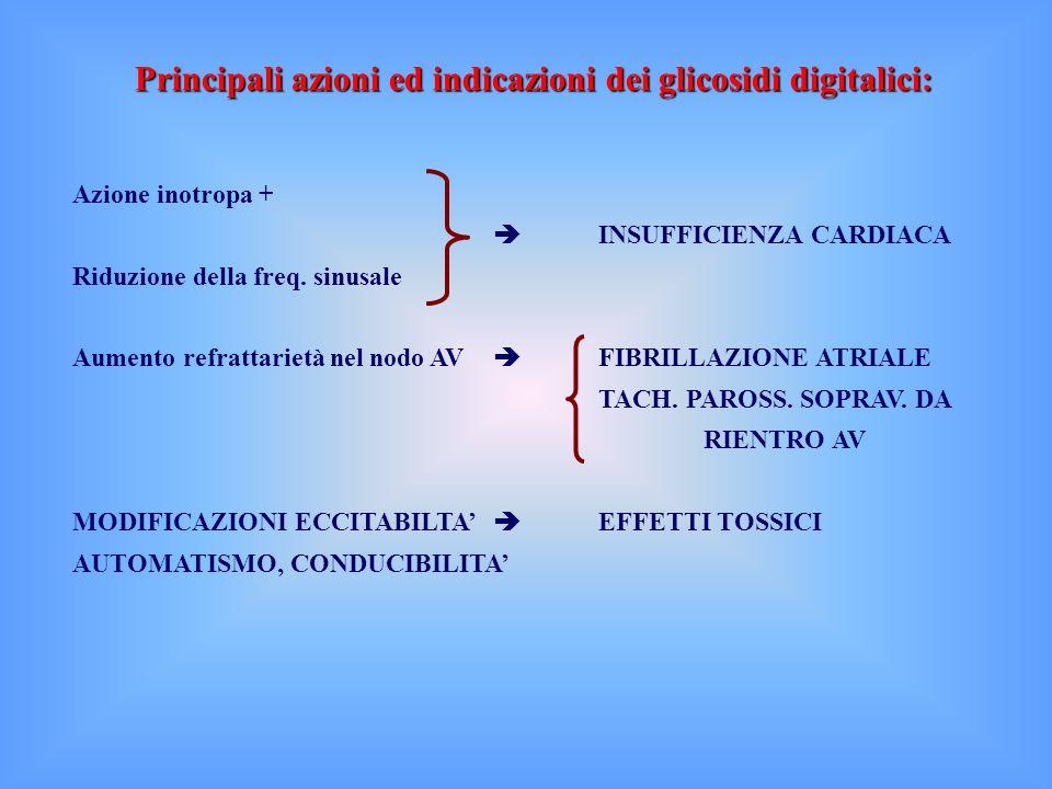 Principali azioni ed indicazioni dei glicosidi digitalici: