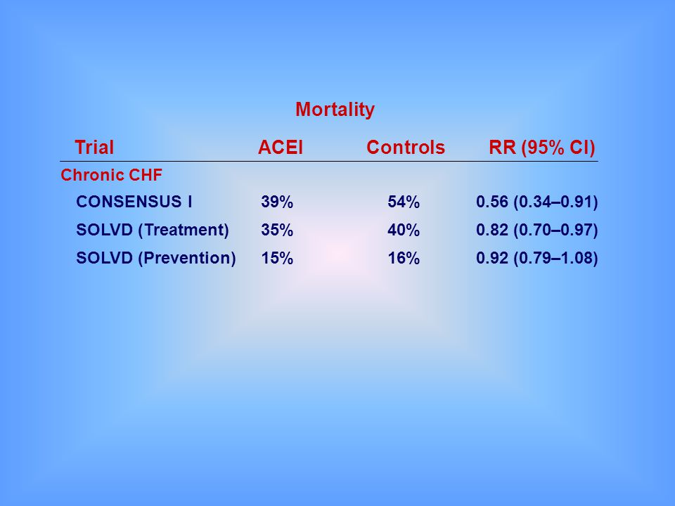 Mortality Trial ACEI Controls RR (95% CI) Chronic CHF CONSENSUS I 39%
