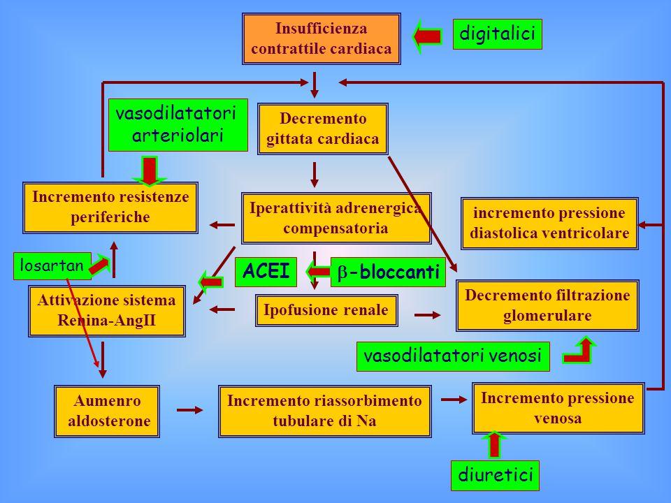 vasodilatatori venosi