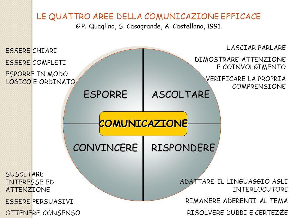 ESPORRE ASCOLTARE COMUNICAZIONE CONVINCERE RISPONDERE