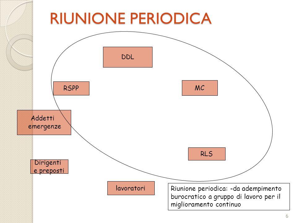 RIUNIONE PERIODICA DDL RSPP MC Addetti emergenze RLS Dirigenti