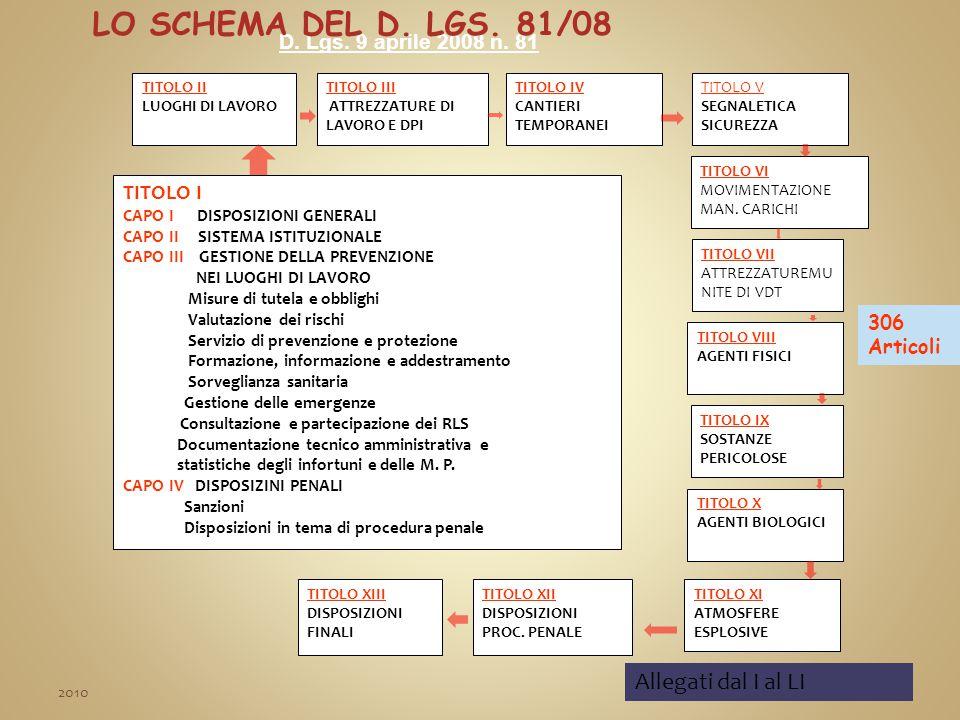 Lo schema DEL D. LGS. 81/08 Allegati dal I al LI