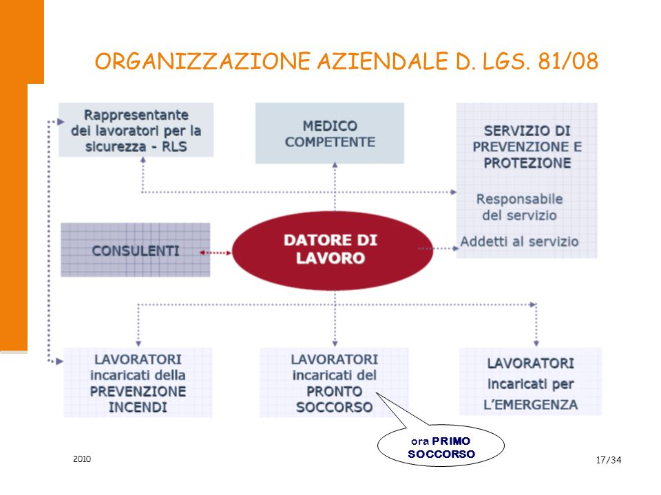 ORGANIZZAZIONE AZIENDALE D. LGS. 81/08