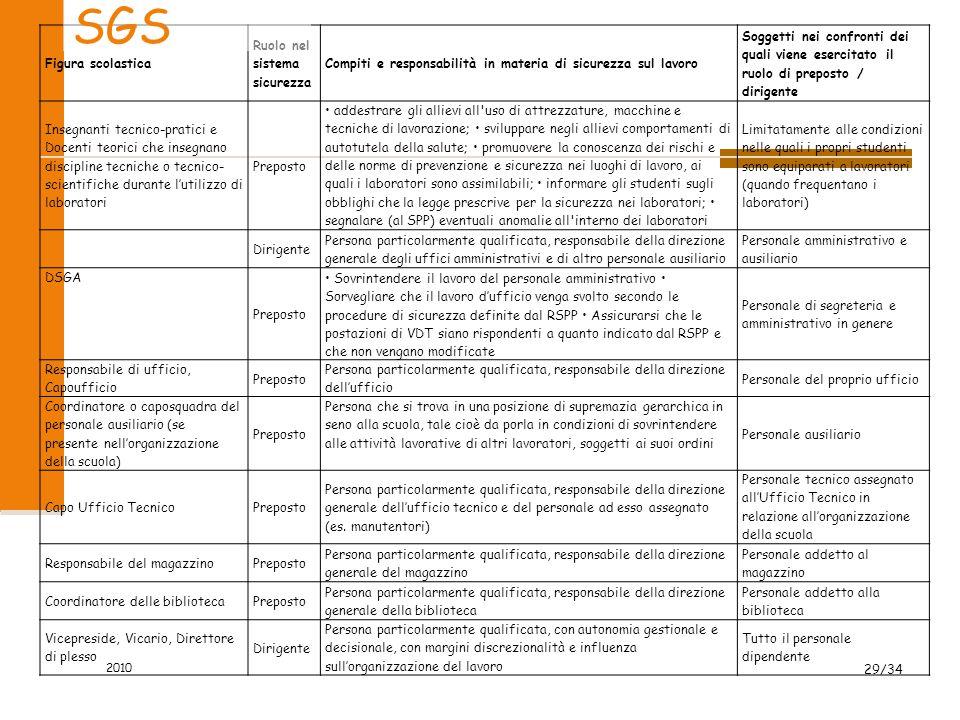 SGS Figura scolastica Ruolo nel sistema sicurezza