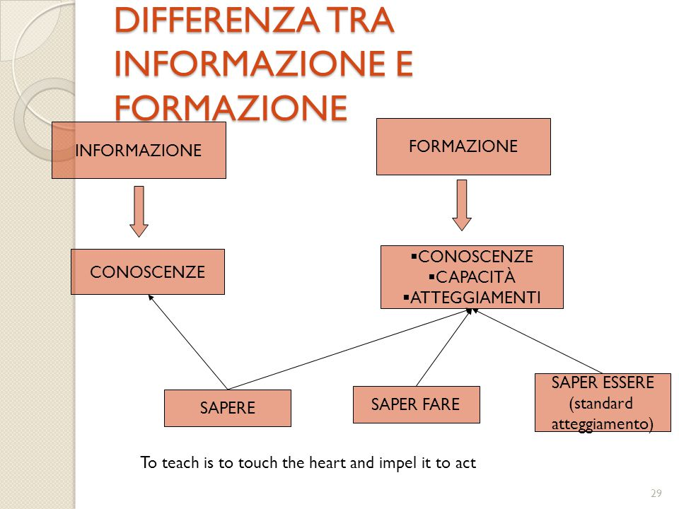 DIFFERENZA TRA INFORMAZIONE E FORMAZIONE