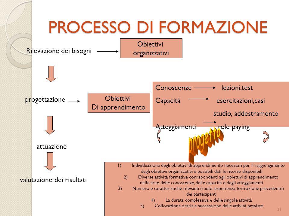 PROCESSO DI FORMAZIONE