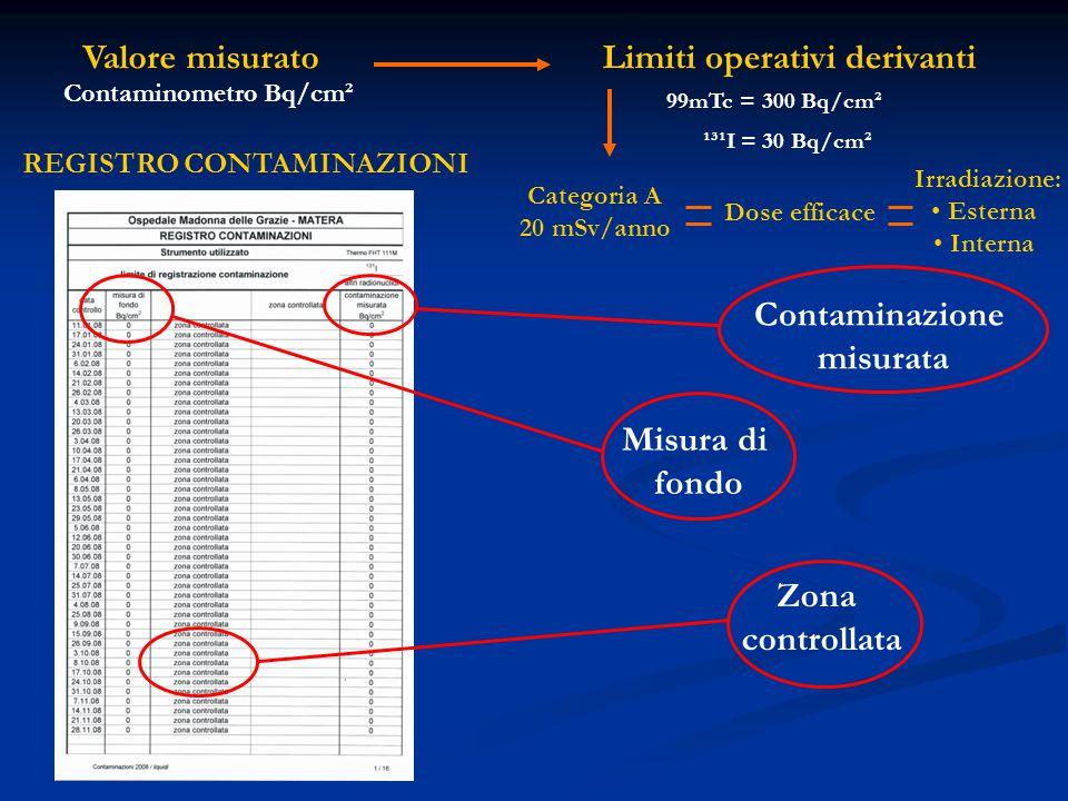 Limiti operativi derivanti