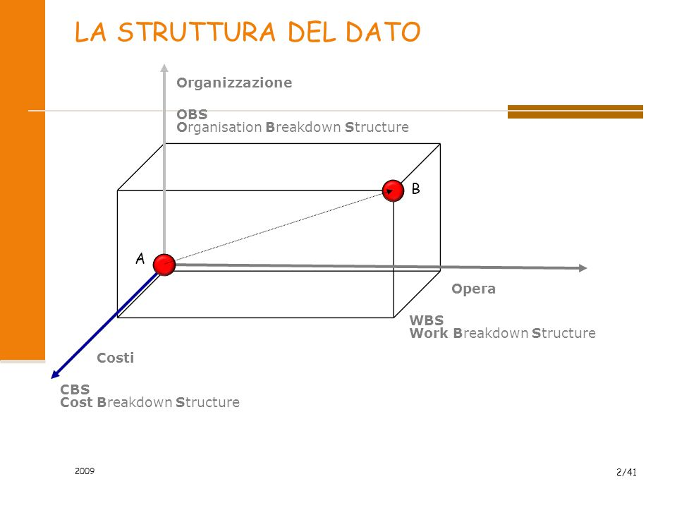 LA STRUTTURA DEL DATO B A Organizzazione OBS