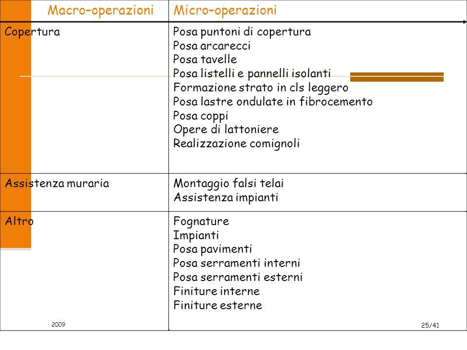 Macro–operazioni Micro–operazioni Copertura Posa puntoni di copertura
