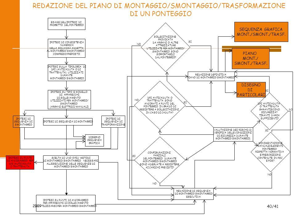 REDAZIONE DEL PIANO DI MONTAGGIO/SMONTAGGIO/TRASFORMAZIONE