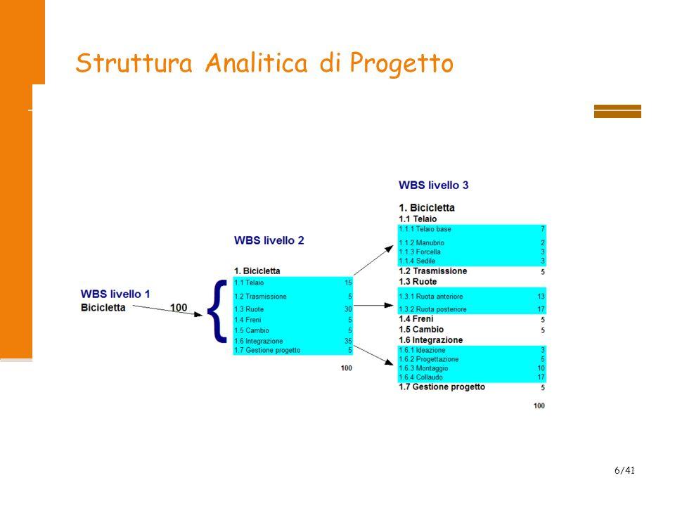 Struttura Analitica di Progetto
