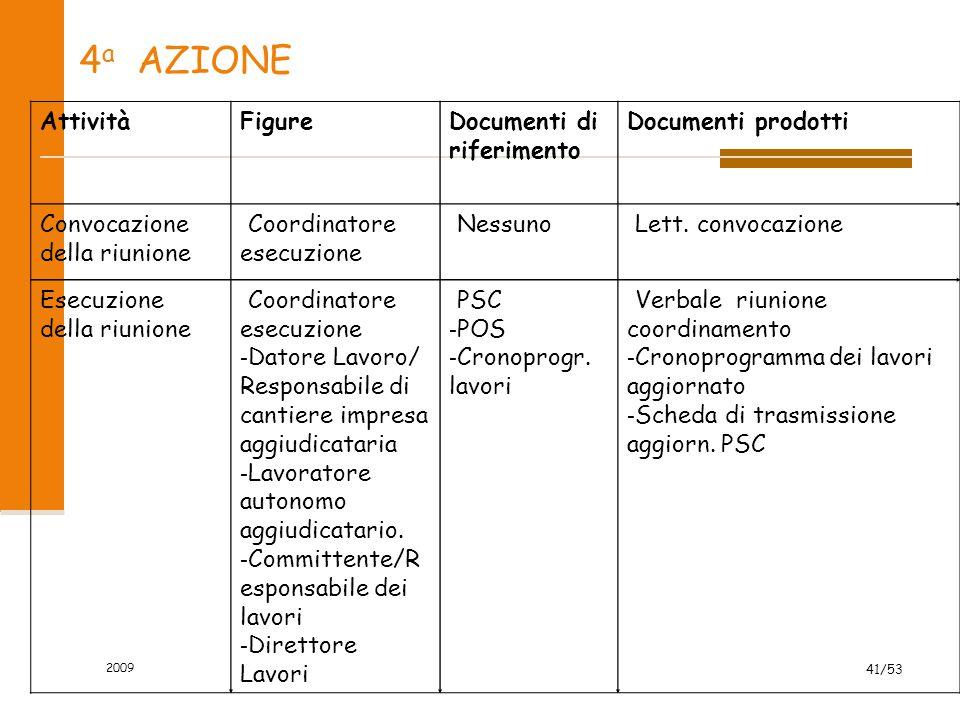 4a AZIONE Attività Figure Documenti di riferimento Documenti prodotti