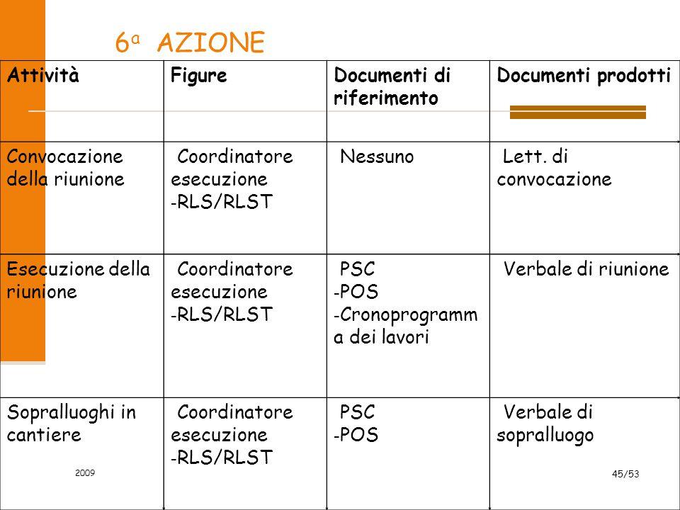 6a AZIONE Attività Figure Documenti di riferimento Documenti prodotti