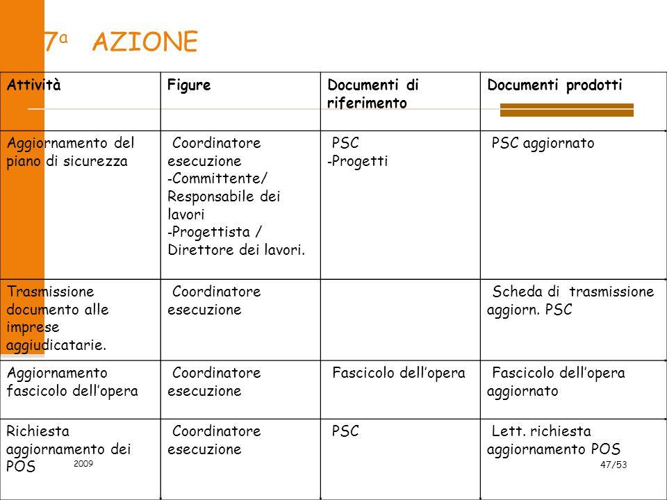 7a AZIONE Attività Figure Documenti di riferimento Documenti prodotti