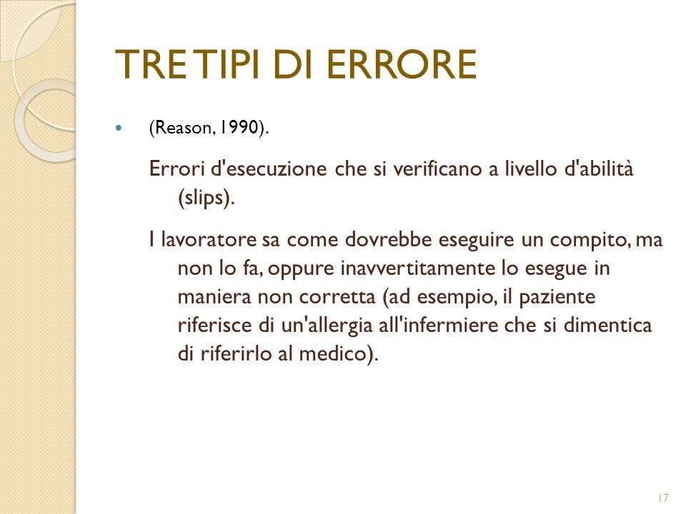 TRE TIPI DI ERRORE (Reason, 1990). Errori d esecuzione che si verificano a livello d abilità (slips).