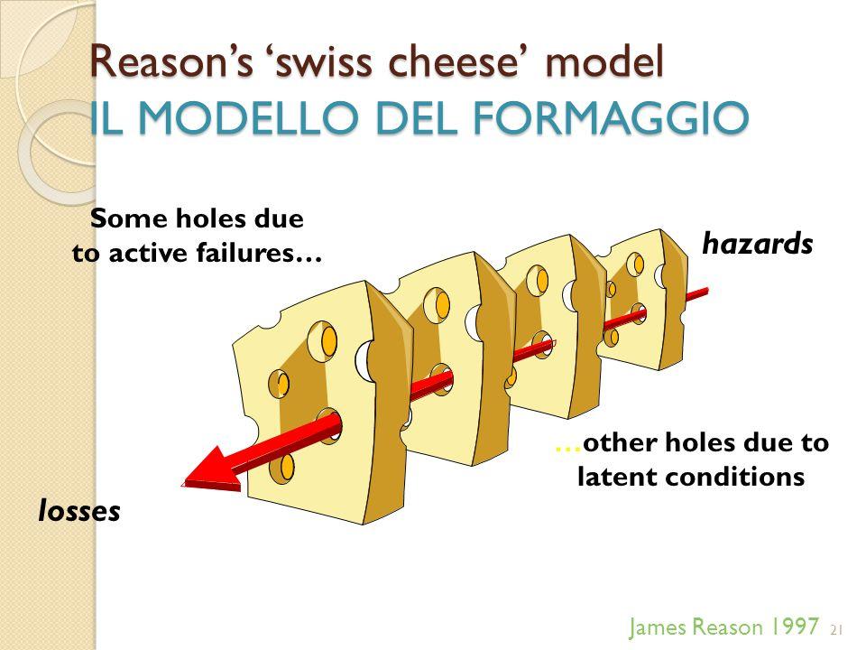 Reason's 'swiss cheese' model IL MODELLO DEL FORMAGGIO