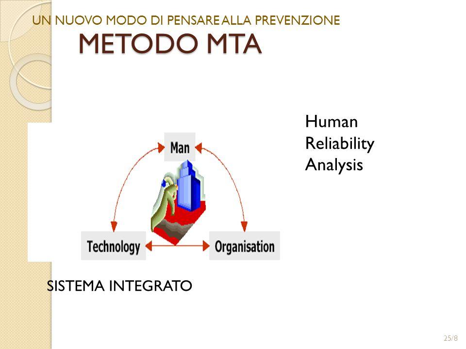 METODO MTA Human Reliability Analysis SISTEMA INTEGRATO