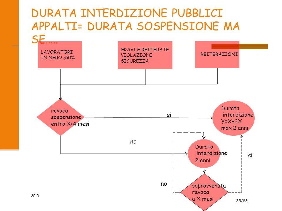 DURATA INTERDIZIONE PUBBLICI APPALTI= DURATA SOSPENSIONE MA SE…..