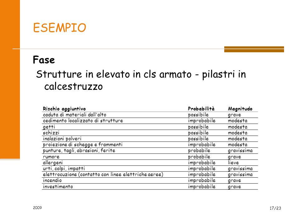 ESEMPIO Fase Strutture in elevato in cls armato - pilastri in calcestruzzo Rischio aggiuntivo. Probabilità.