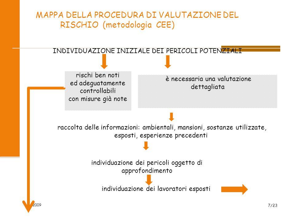 MAPPA DELLA PROCEDURA DI VALUTAZIONE DEL RISCHIO (metodologia CEE)